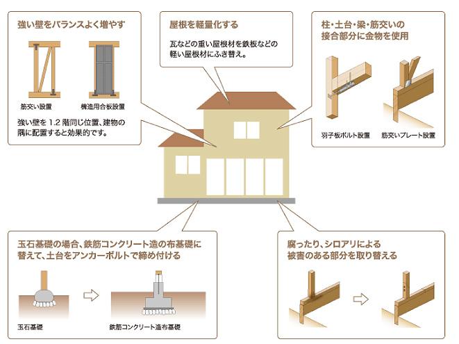 強い壁をバランスよく増やす。屋根を軽量化する。柱・土台・梁・筋交いの接合部分に金物を使用。玉石基礎の場合、鉄筋コンクリート造の布基礎に替えて、土台をアンカーボルトで締め付ける。腐ったり、シロアリによる被害のある部分を取り替える。
